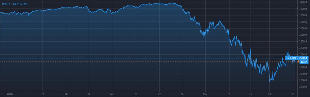 גרף של מדד ה-S&P 500