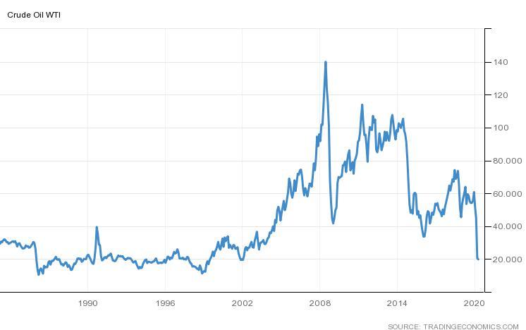 גרף כל הזמנים המציג את מחיר הנפט