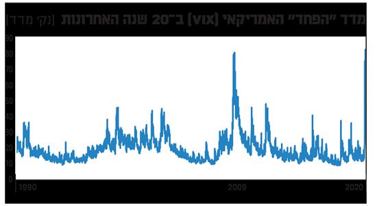 מדד הויקס לאורך ההיסטוריה